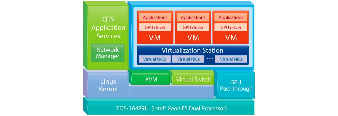 Solução de virtualização para servidores corporativos