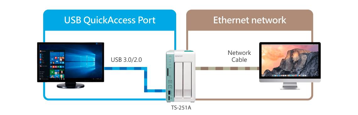 Solução tripla - DAS USB / NAS / iSCSI