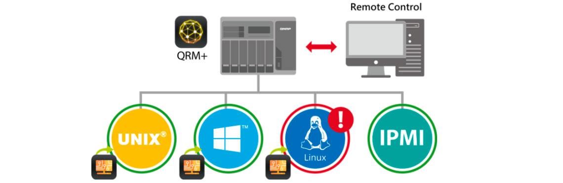 Solução unificada para gerenciamento de servidor remoto