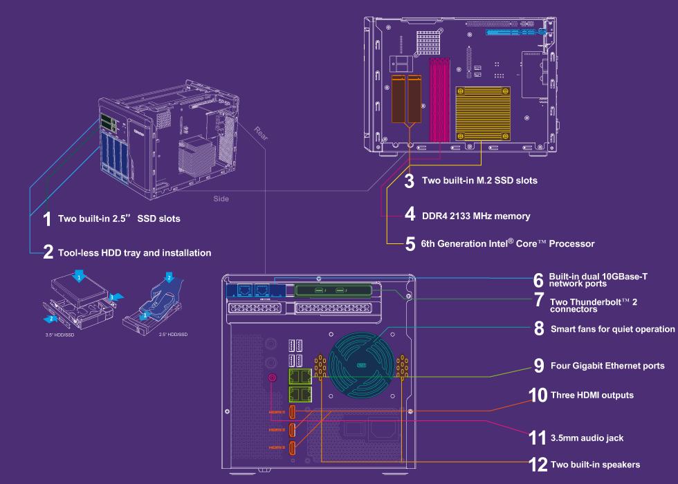 Storage com hardware de alta eficiência