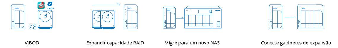 Storage 4 baias com opções para expansão de armazenamento