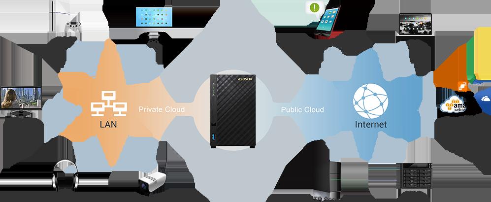 Storage compatível com os principais provedores de backup