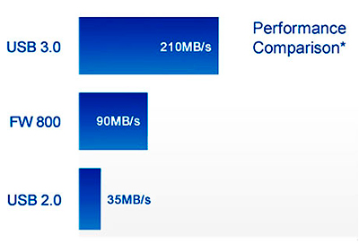 Storage DAS 12TB e alta performance