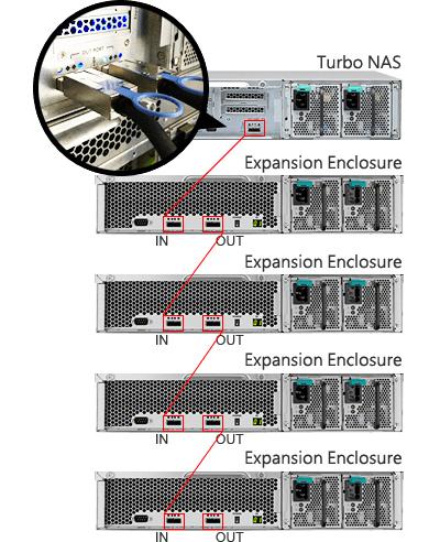 Storage de rede com expansão e RAID