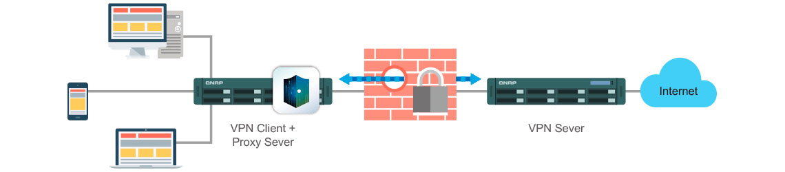 Acesso seguro aos dados graças ao VPN Server e VPN Client