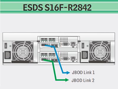 Storage Infortrend escalável até 112 HDDs