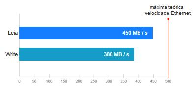 Storage iSCSI com desempenho superior