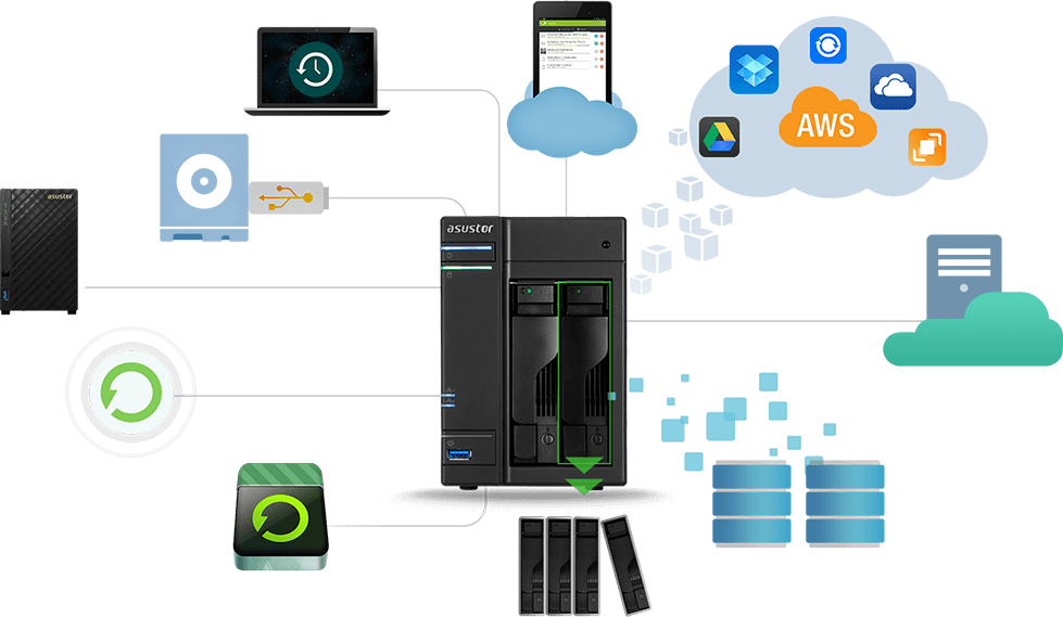 Backup centralizado de diversos dispositivos