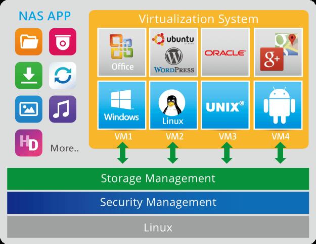 Storage Qnap com tecnologias de container
