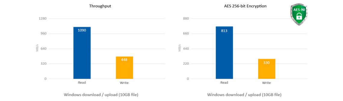 Storage rack 32TB - Alto desempenho