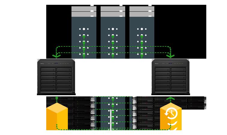 Gerenciamento de storage centralizado