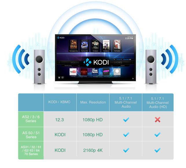 Um Media Center com suporte para conteúdo multimídia e KODI