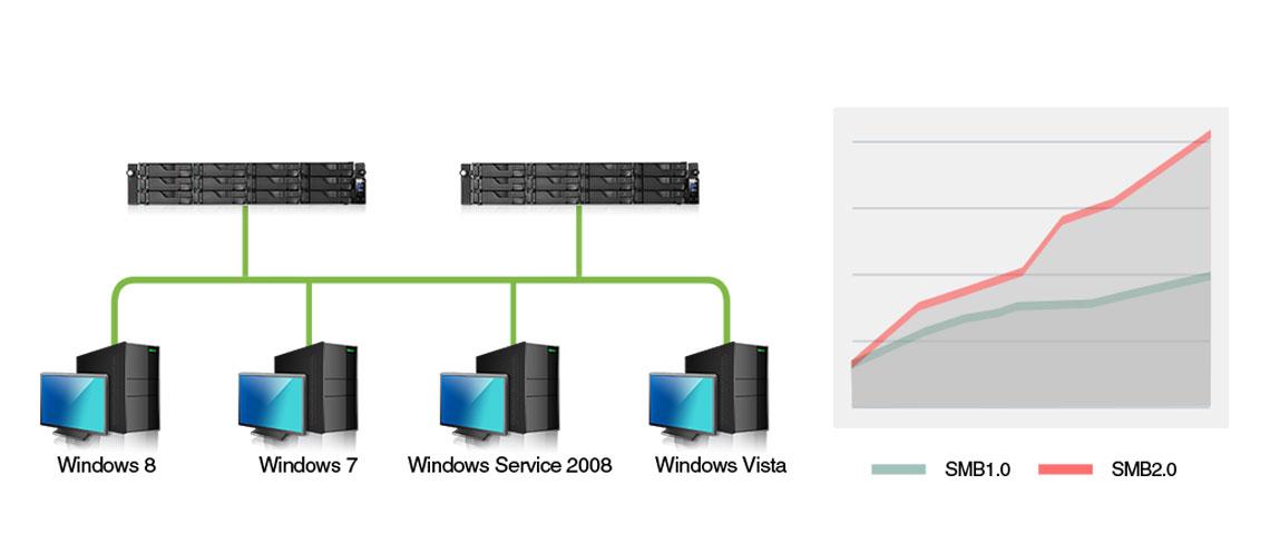 Suporte Windows SMB2.0, alta velocidade de transferência em Storage NAS