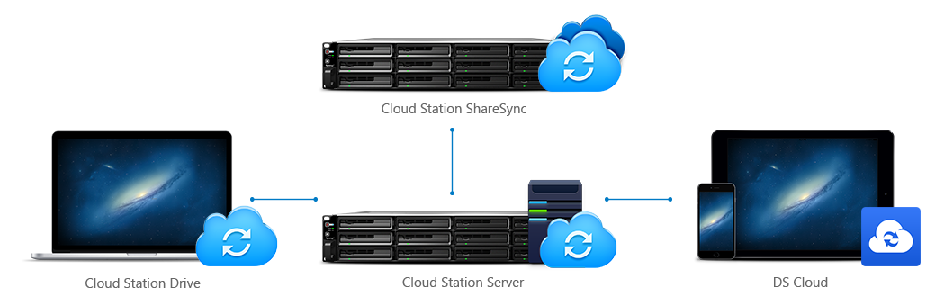Integração de Storage NAS para serviços de nuvem