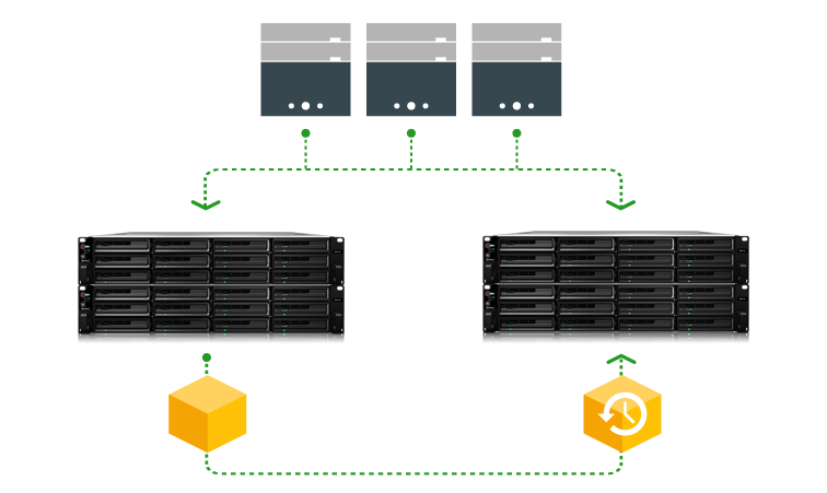 Gerenciamento centralizado de servidores Synology