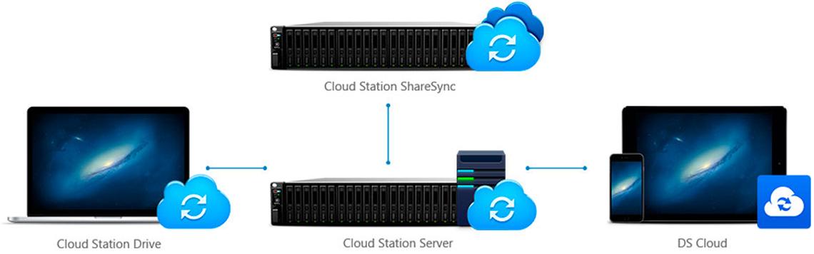 Synology FS3017, um cloud storage para alta produtividade