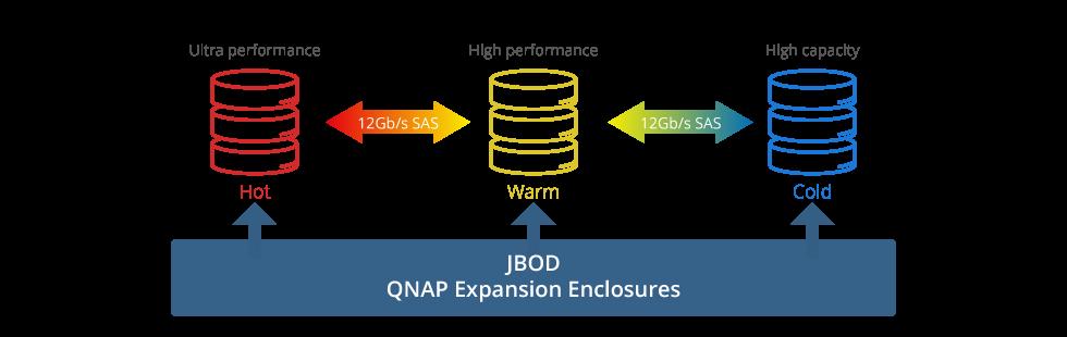 Tecnologia Qnap Qtier, auto tiering para otimização de storage