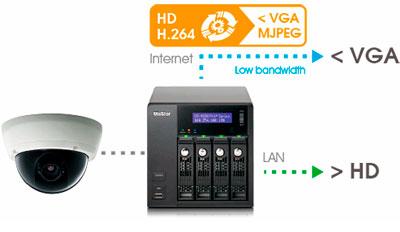 Transcodificação de vídeo NVR VioStor 12 câmeras