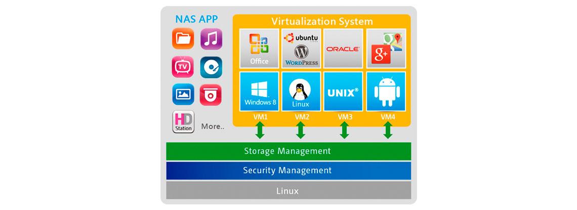 Um Media server de múltiplos sistemas operacionais