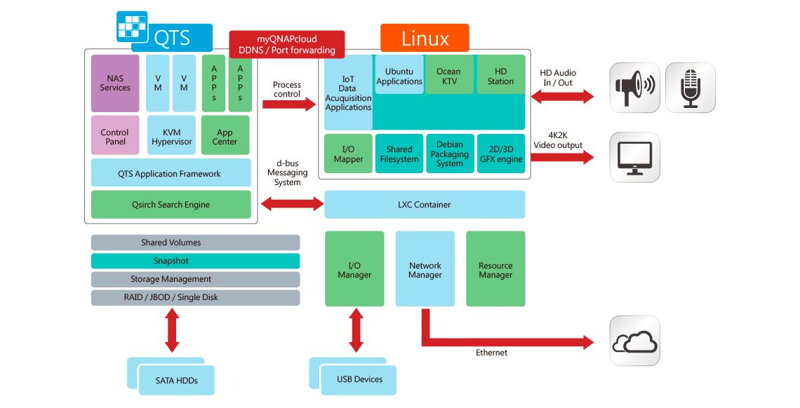TS-253A, equipado com sistema operacional duplo QTS – Linux