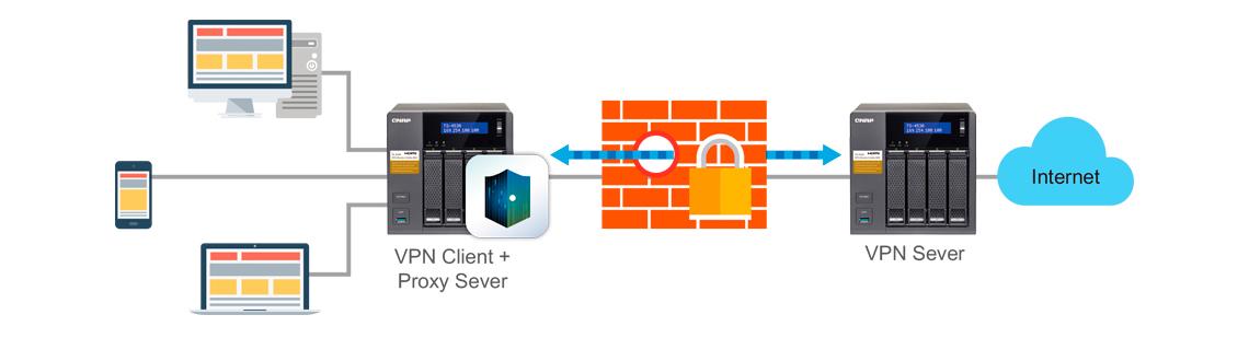 TS-253A: VPN e Proxy Server para acesso seguro