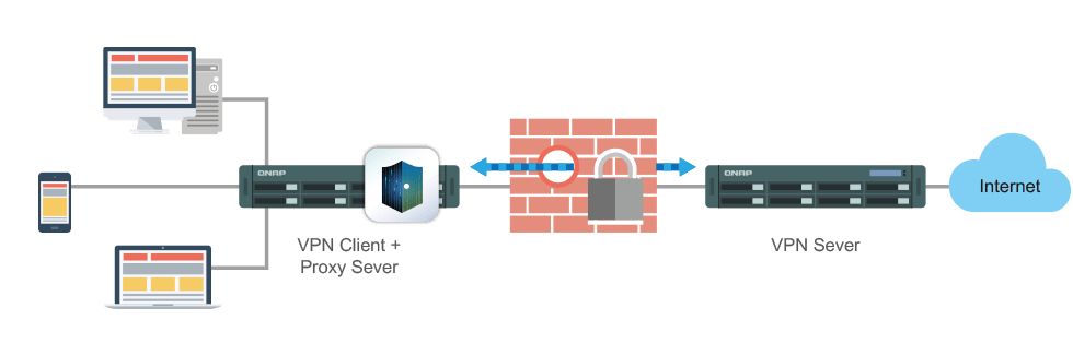 TS-431XeU, acesso seguro via VPN Server e VPN Client