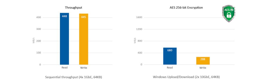 TVS-663, eficiência multitarefa e criptografia