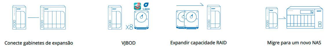 TVS-872XU-RP, expansão de armazenamento NAS flexível
