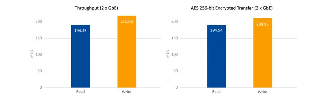 Um 2 Bay NAS de alta performance e criptografia