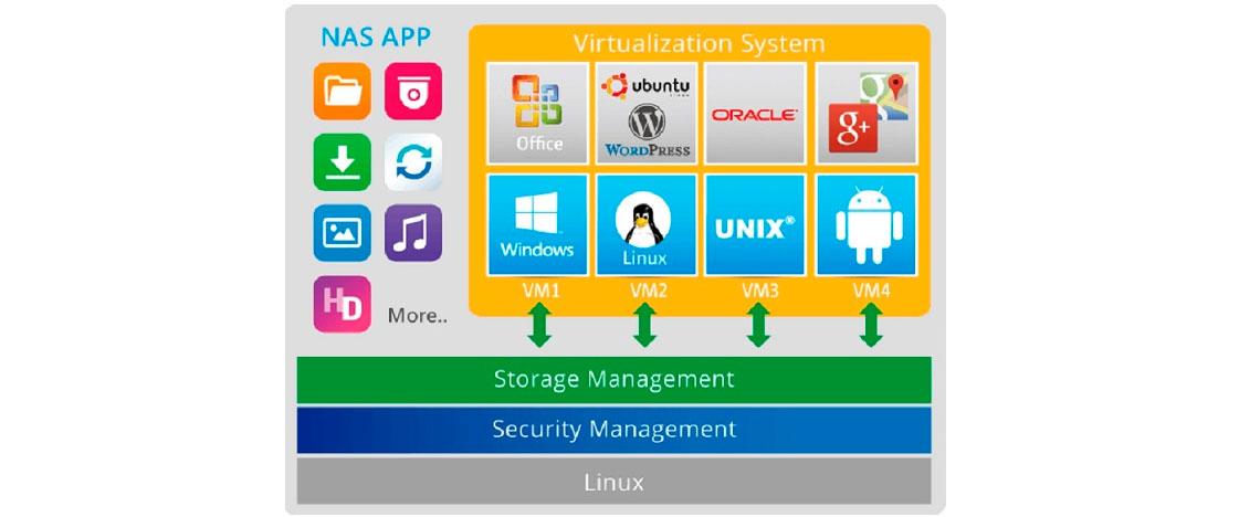 Vários sistemas operacionais adicionais