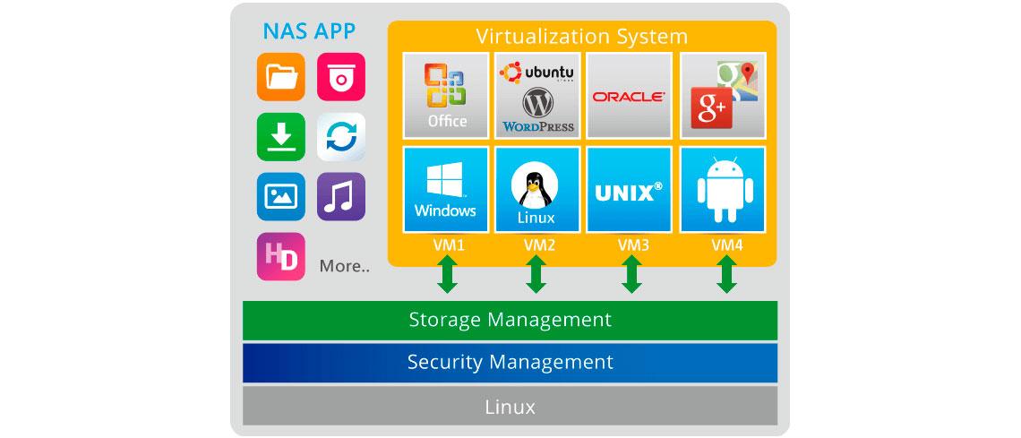 Vários sistemas operacionais