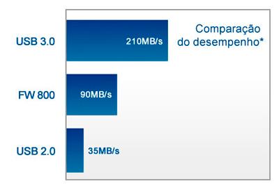 Velocidade USB 3.0 para aumento do fluxo de trabalho