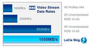 Velocidades para a era do 4K