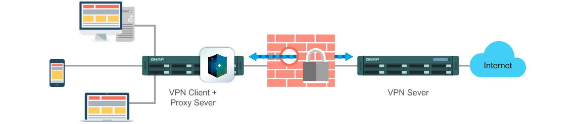 VPN Client / Server para acesso de dados sempre seguros