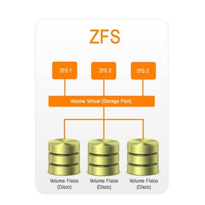 ZFS com verificação hierárquica
